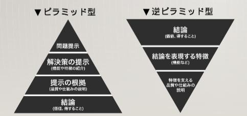 ライティング ピラミッド