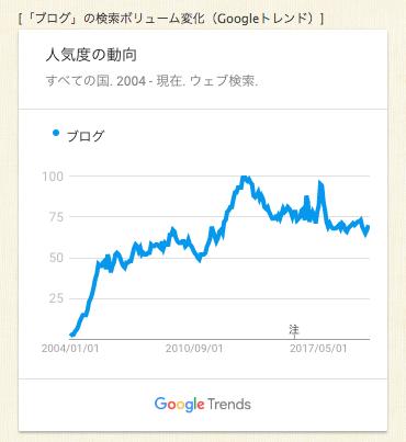 goodkeyword 検索ワード 動向